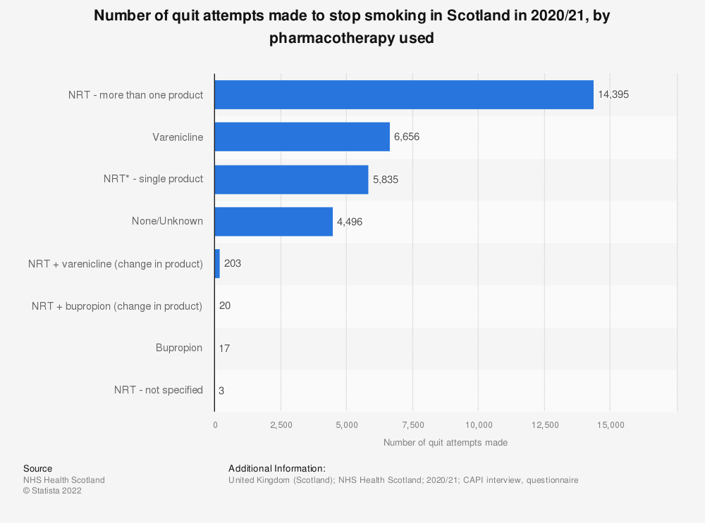 Statistic: Number of quit attempts made to stop smoking in Scotland in 2019/20, by pharmacotherapy used | Statista
