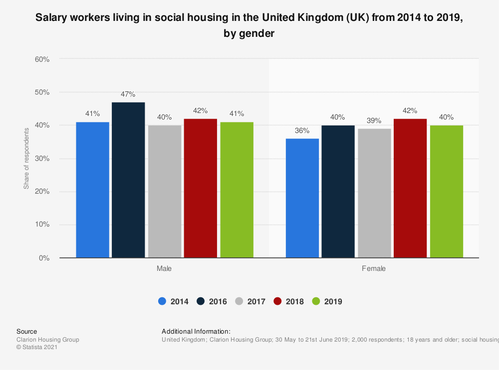Statistic: Salary workers living in social housing in the United Kingdom (UK) in 2014 and 2016 in 2018, by gender | Statista