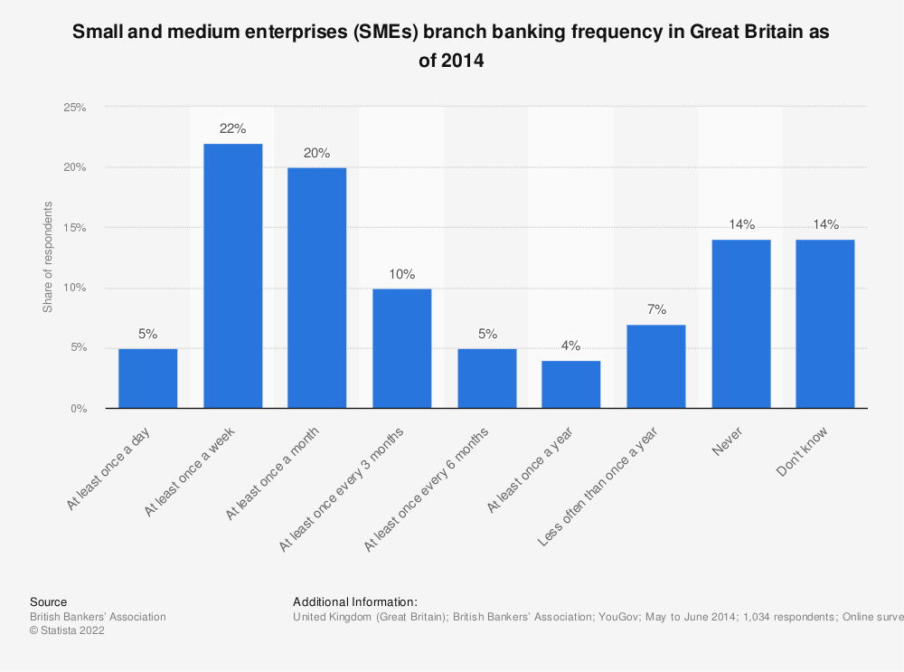 Statistic: Small and medium enterprises (SMEs) branch banking frequency in Great Britain as of 2014 | Statista