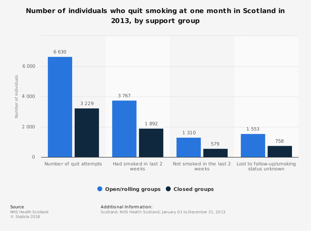 Statistic: Number of individuals who quit smoking at one month in Scotland in 2013, by support group | Statista