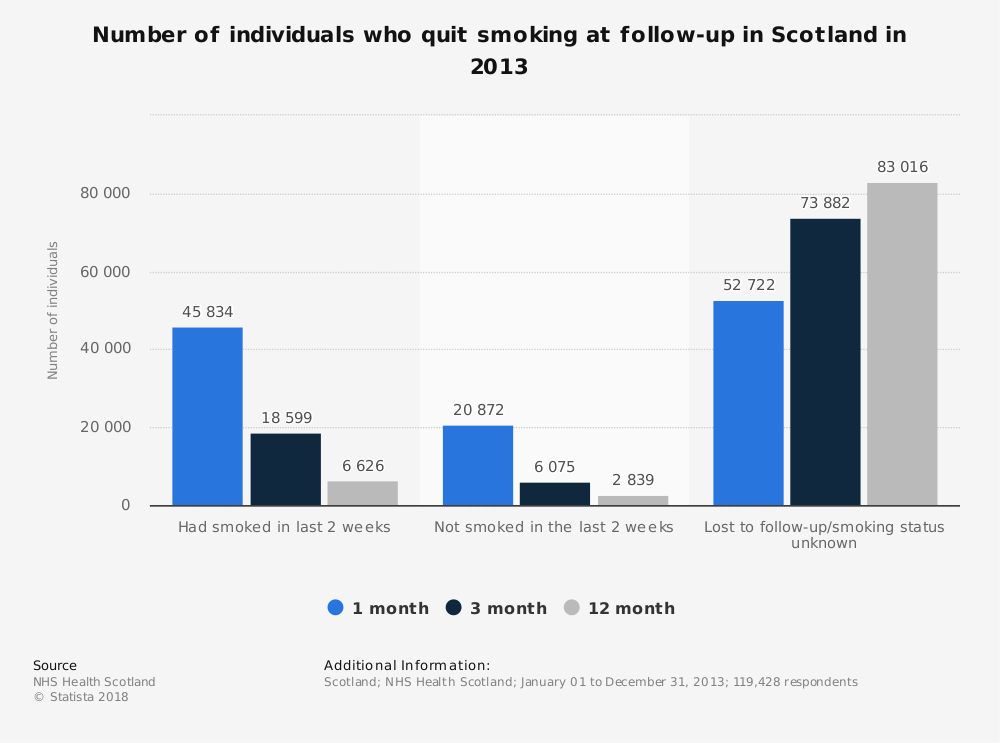 Statistic: Number of individuals who quit smoking at follow-up in Scotland in 2013 | Statista