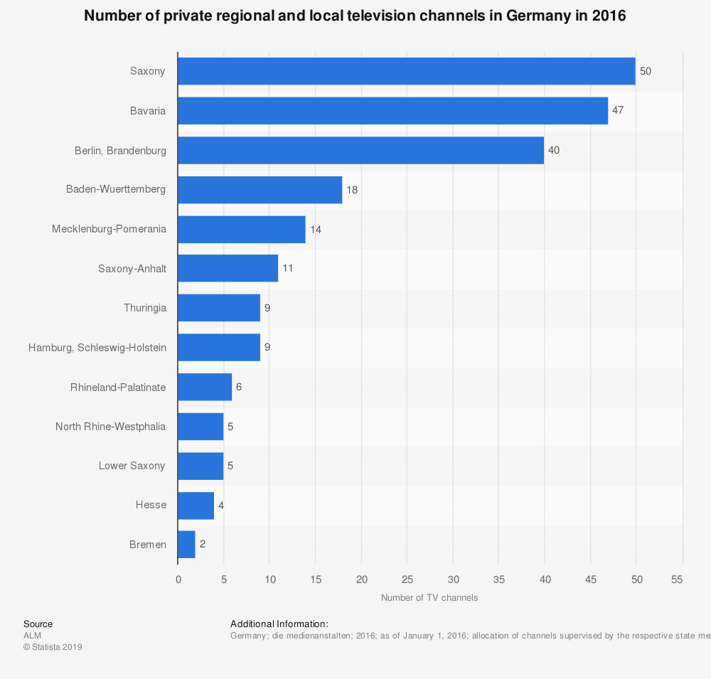 Statistic: Number of private regional and local television channels in Germany in 2016 | Statista