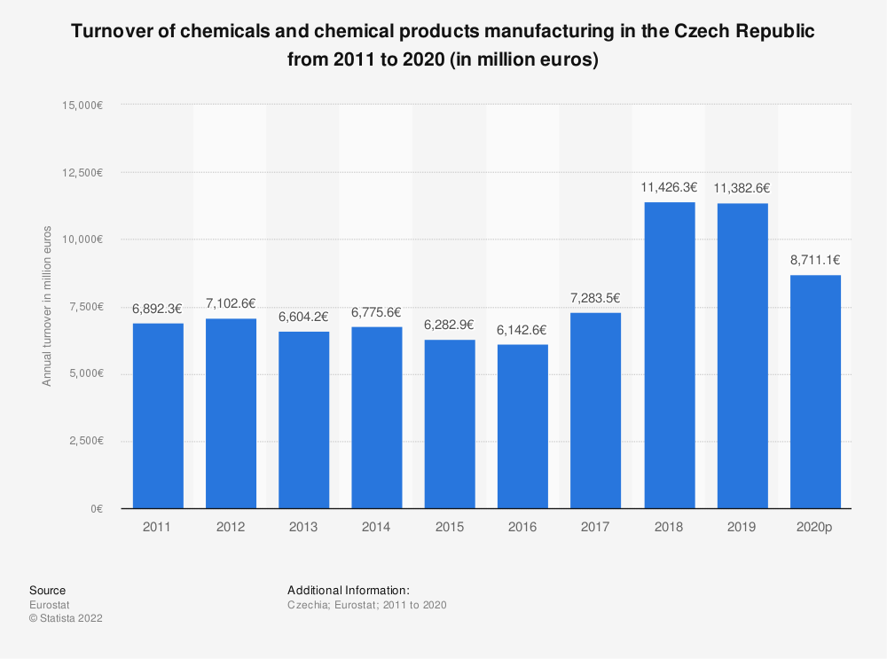 Statistic: Turnover of chemicals and chemical products manufacturing in the Czech Republic from 2008 to 2017 (in million euros)   Statista