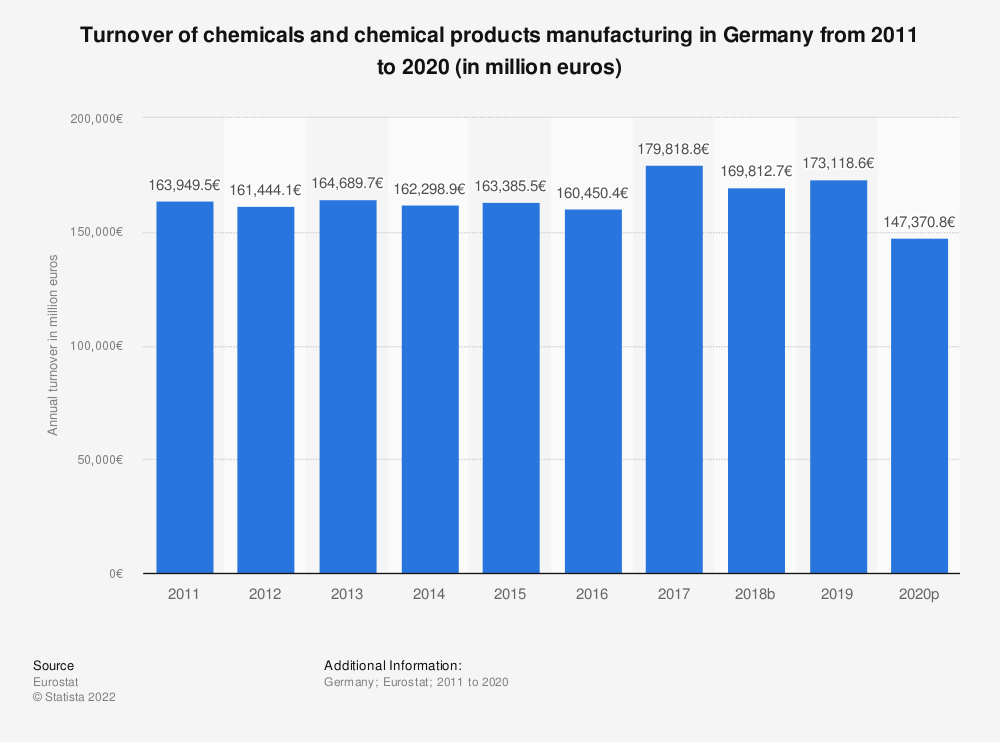 Statistic: Turnover of chemicals and chemical products manufacturing in Germany from 2008 to 2017 (in million euros) | Statista