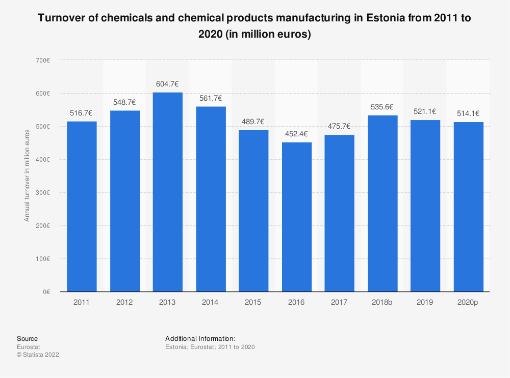 Statistic: Turnover of chemicals and chemical products manufacturing in Estonia from 2008 to 2017 (in million euros) | Statista
