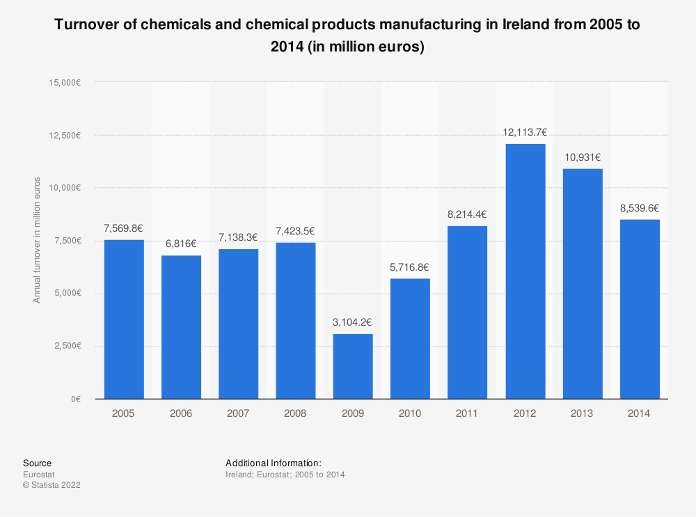 Statistic: Turnover of chemicals and chemical products manufacturing in Ireland from 2008 to 2014 (in million euros) | Statista