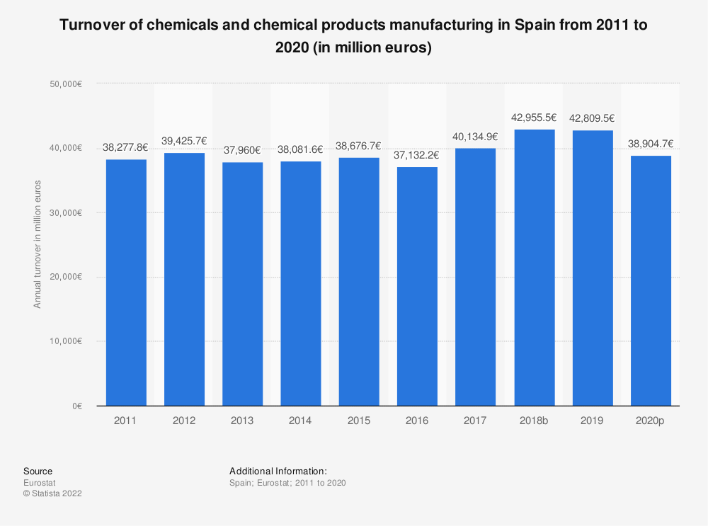 Statistic: Turnover of chemicals and chemical products manufacturing in Spain from 2008 to 2017 (in million euros) | Statista
