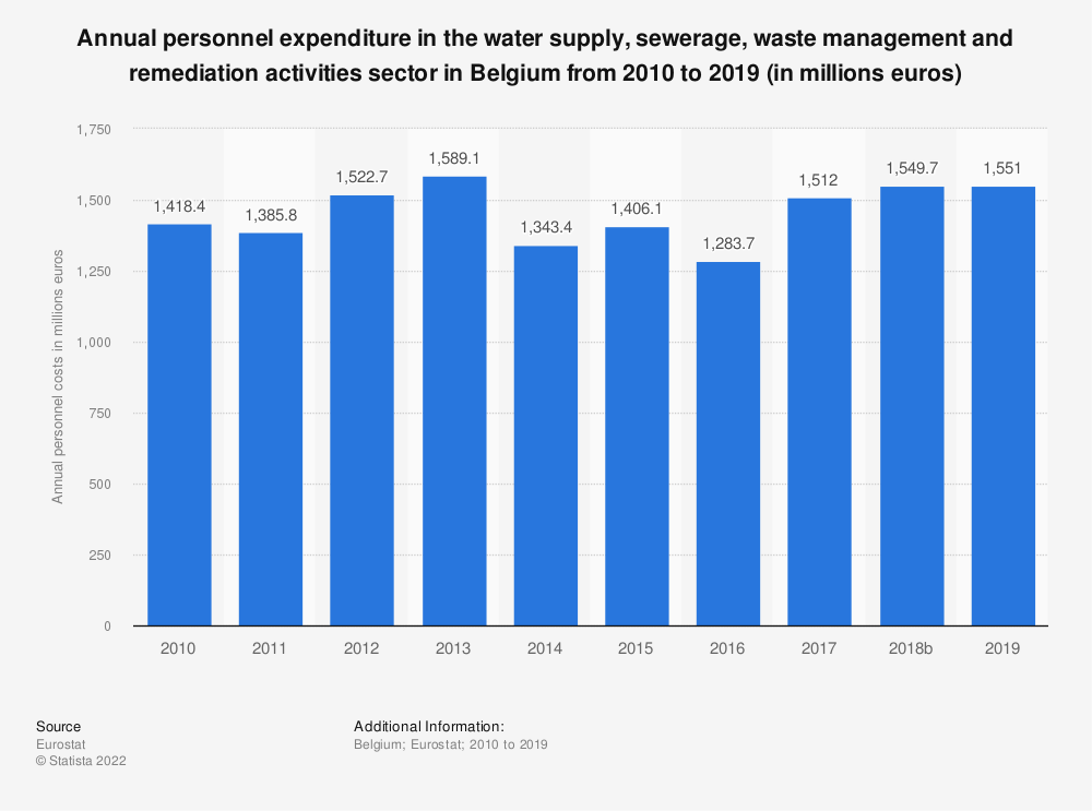 Statistic: Annual personnel expenditure in the water supply, sewerage, waste management and remediation activities sector in Belgium from 2008 to 2016 (in millions euros)   Statista