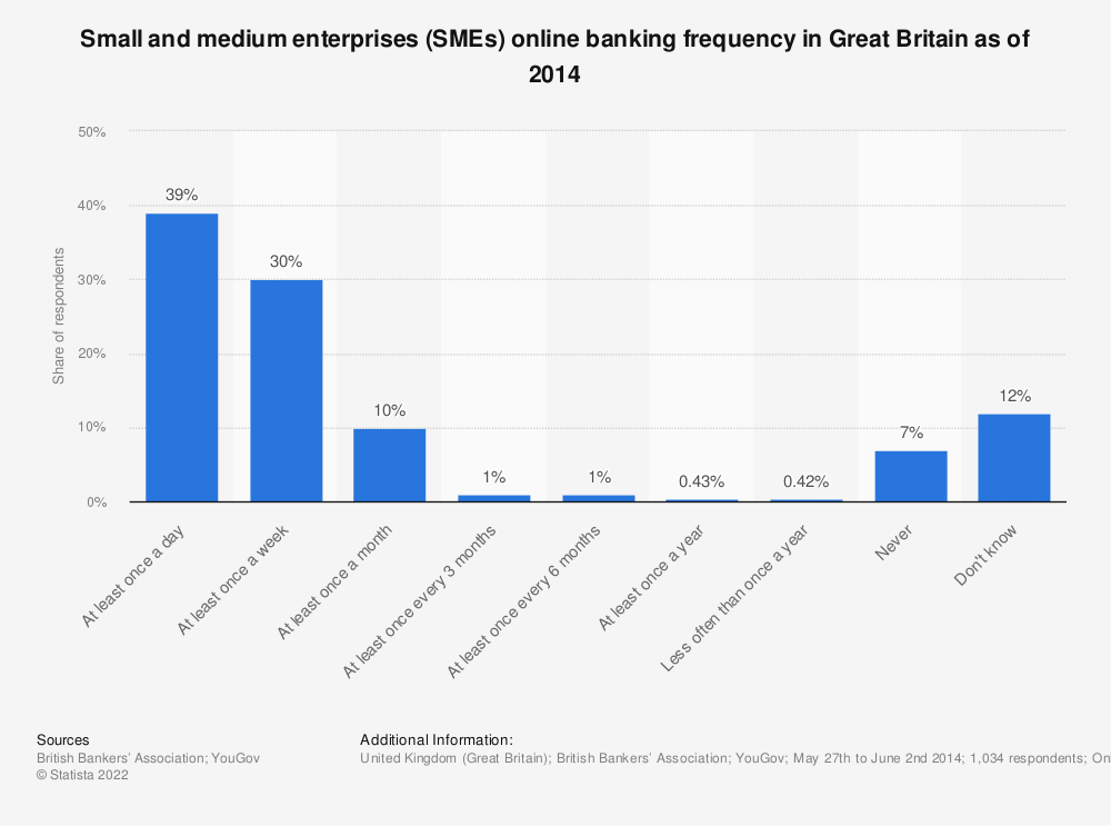 Statistic: Small and medium enterprises (SMEs) online banking frequency in Great Britain as of 2014 | Statista