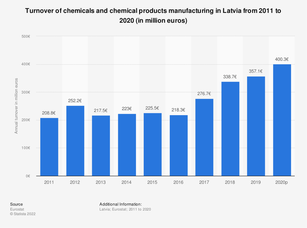 Statistic: Turnover of chemicals and chemical products manufacturing in Latvia from 2008 to 2017 (in million euros) | Statista