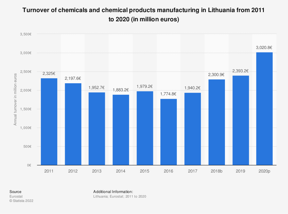 Statistic: Turnover of chemicals and chemical products manufacturing in Lithuania from 2008 to 2017 (in million euros) | Statista