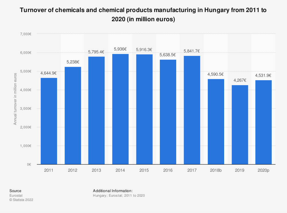 Statistic: Turnover of chemicals and chemical products manufacturing in Hungary from 2008 to 2017 (in million euros) | Statista