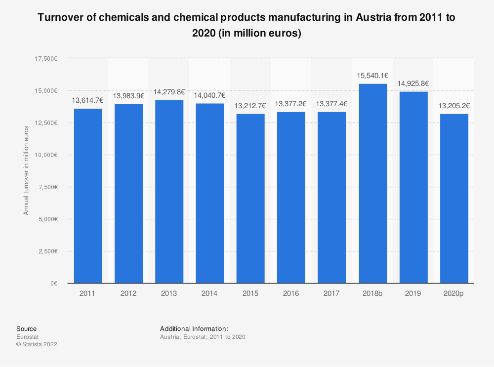 Statistic: Turnover of chemicals and chemical products manufacturing in Austria from 2008 to 2017 (in million euros) | Statista