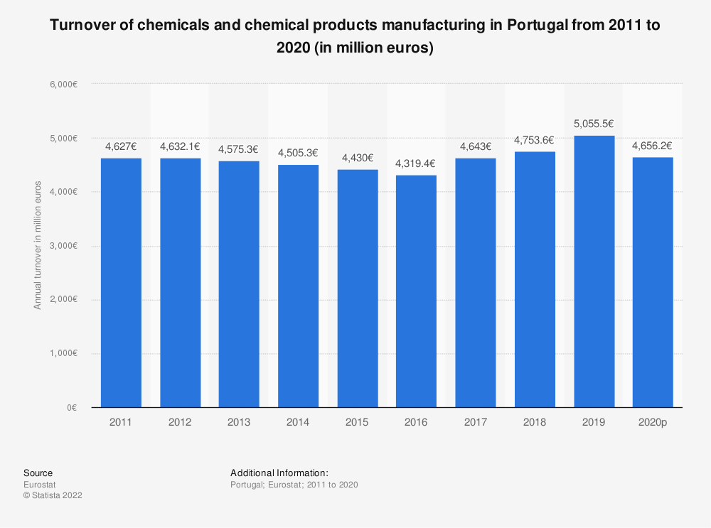 Statistic: Turnover of chemicals and chemical products manufacturing in Portugal from 2008 to 2017 (in million euros) | Statista