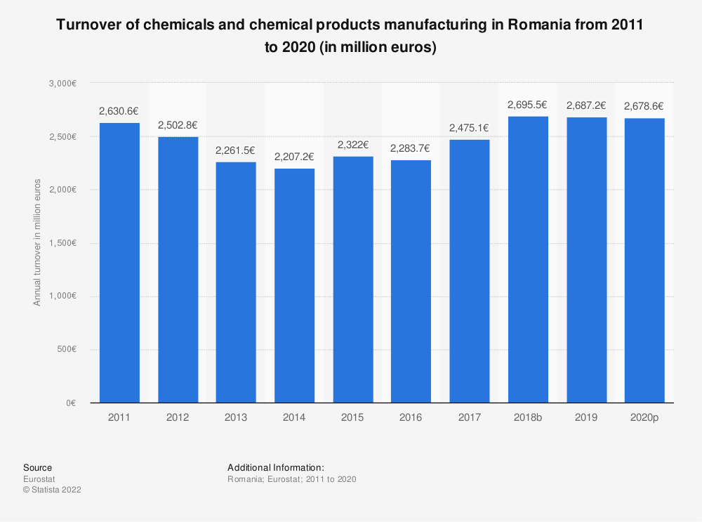 Statistic: Turnover of chemicals and chemical products manufacturing in Romania from 2008 to 2017 (in million euros) | Statista