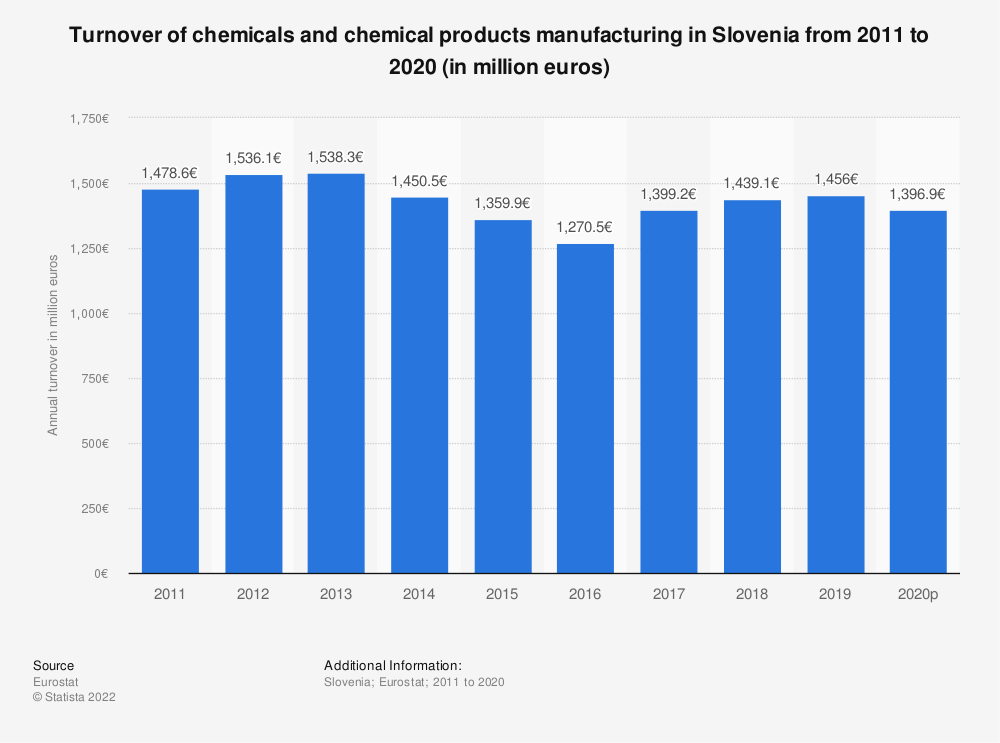 Statistic: Turnover of chemicals and chemical products manufacturing in Slovenia from 2008 to 2017 (in million euros) | Statista