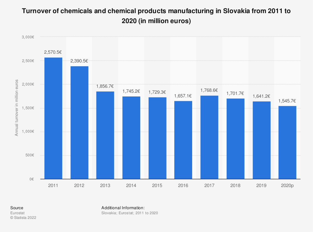 Statistic: Turnover of chemicals and chemical products manufacturing in Slovakia from 2008 to 2017 (in million euros) | Statista
