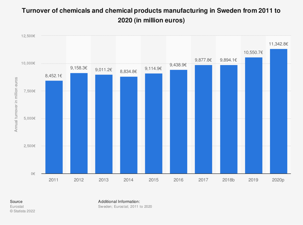 Statistic: Turnover of chemicals and chemical products manufacturing in Sweden from 2008 to 2016 (in million euros) | Statista