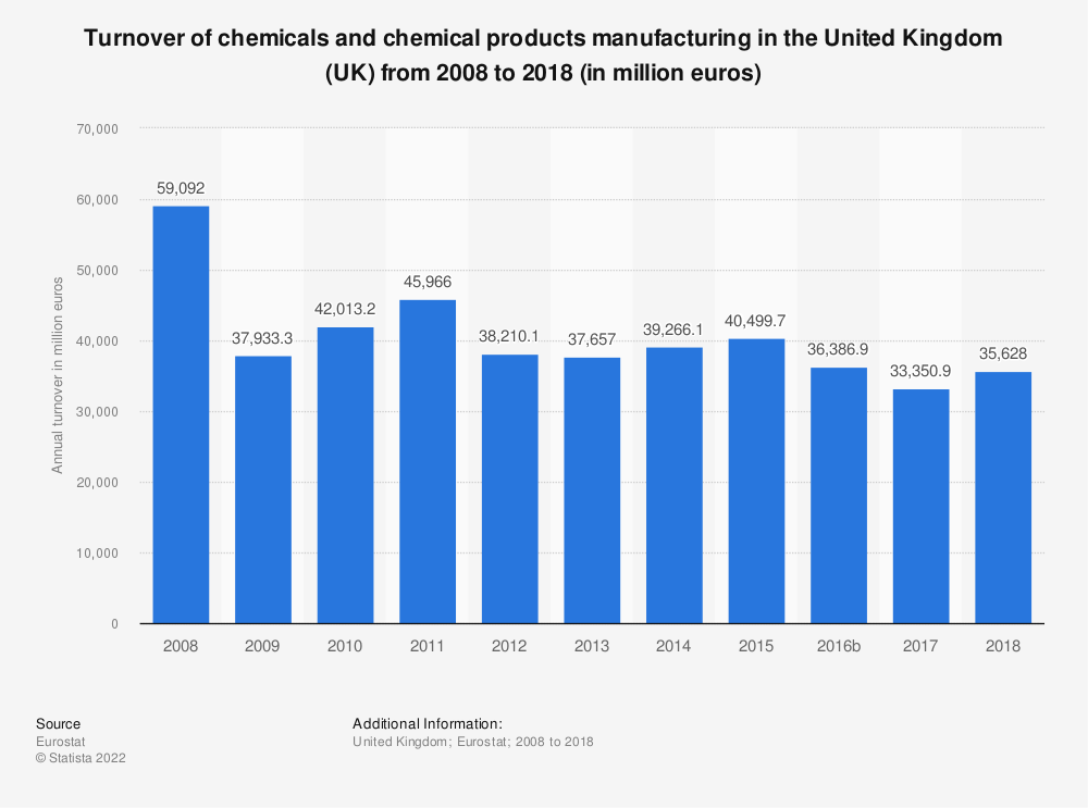 Statistic: Turnover of chemicals and chemical products manufacturing in the United Kingdom (UK) from 2008 to 2016 (in million euros) | Statista
