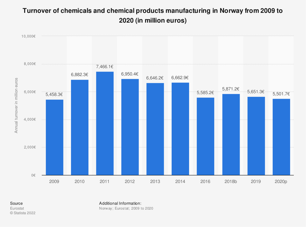 Statistic: Turnover of chemicals and chemical products manufacturing in Norway from 2008 to 2016 (in million euros) | Statista