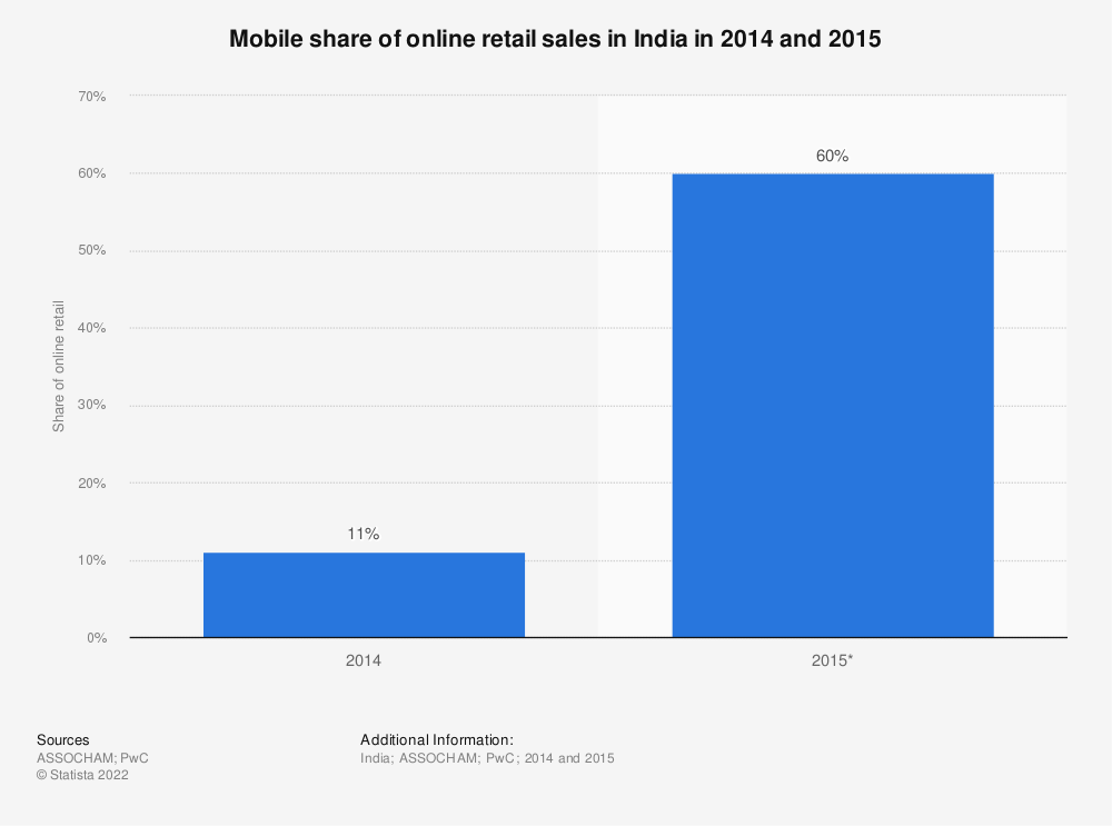 Statistic: Mobile share of online retail sales in India in 2014 and 2015 | Statista
