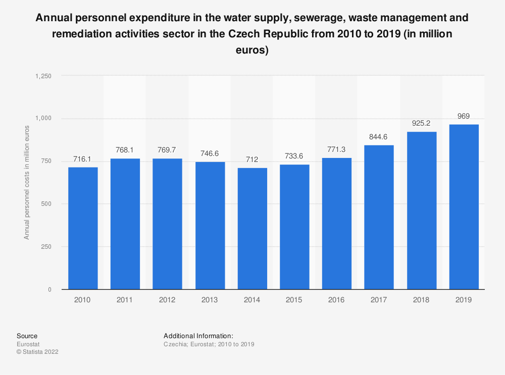 Statistic: Annual personnel expenditure in the water supply, sewerage, waste management and remediation activities sector in the Czech Republic from 2008 to 2016 (in million euros) | Statista