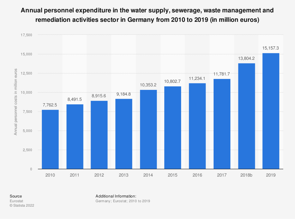 Statistic: Annual personnel expenditure in the water supply, sewerage, waste management and remediation activities sector in Germany from 2008 to 2016 (in million euros) | Statista