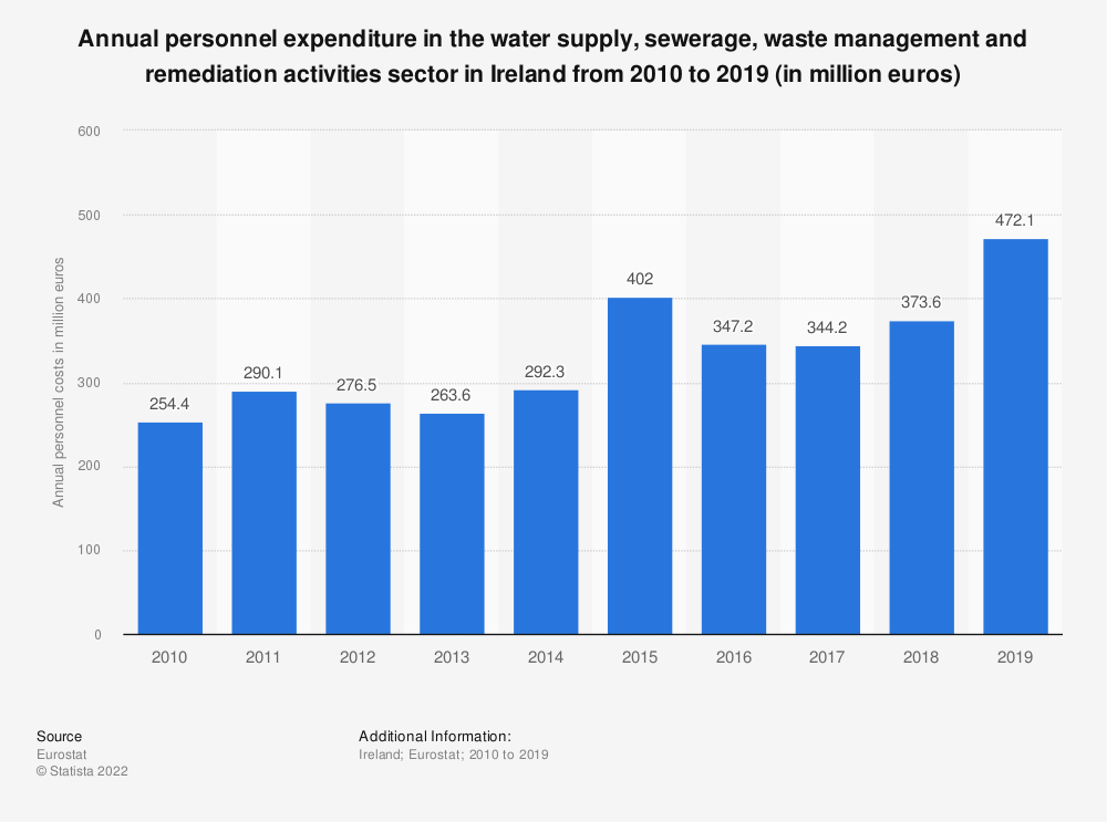 Statistic: Annual personnel expenditure in the water supply, sewerage, waste management and remediation activities sector in Ireland from 2008 to 2016 (in million euros) | Statista