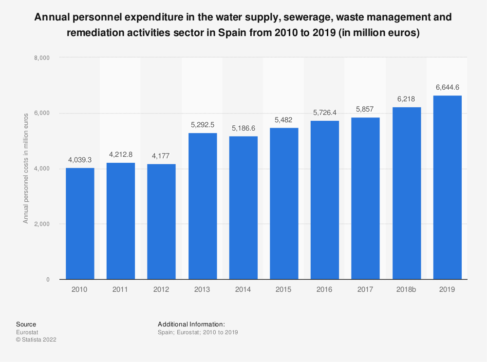 Statistic: Annual personnel expenditure in the water supply, sewerage, waste management and remediation activities sector in Spain from 2008 to 2016 (in million euros) | Statista