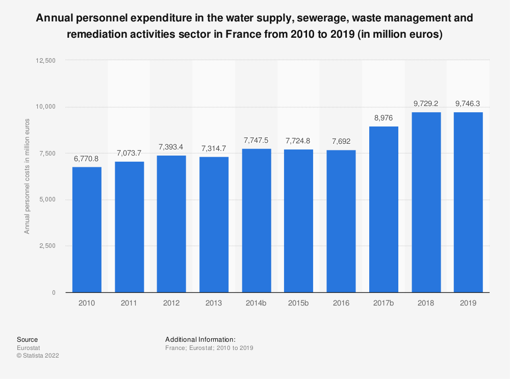 Statistic: Annual personnel expenditure in the water supply, sewerage, waste management and remediation activities sector in France from 2009 to 2016 (in million euros) | Statista