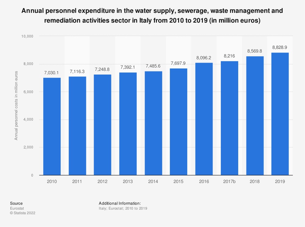 Statistic: Annual personnel expenditure in the water supply, sewerage, waste management and remediation activities sector in Italy from 2008 to 2016 (in million euros) | Statista