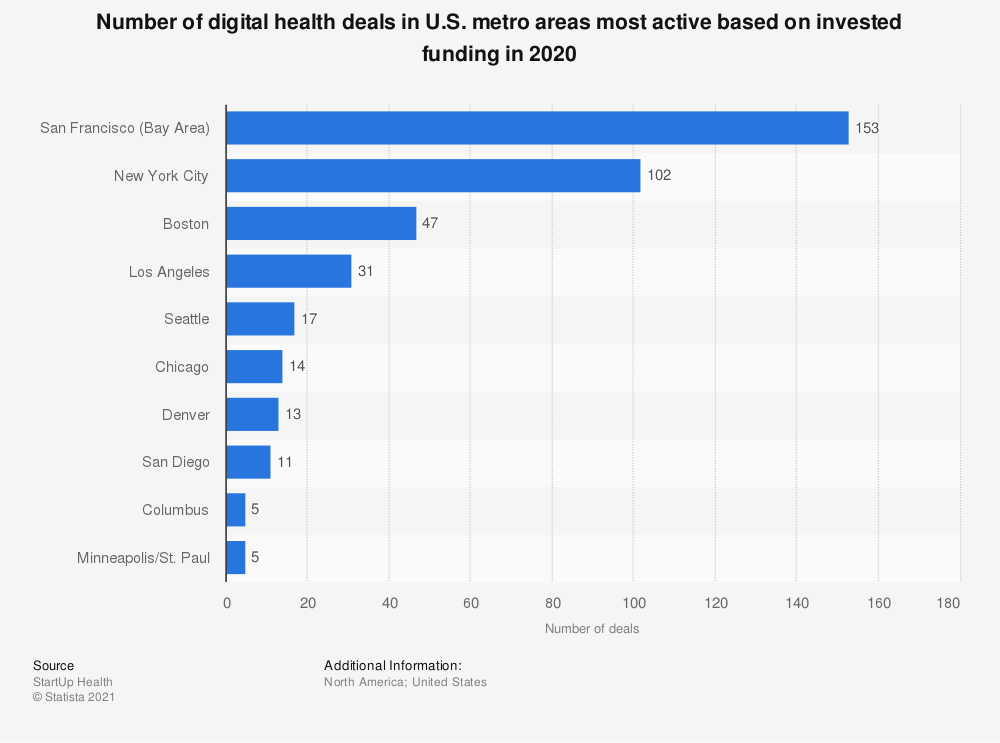 Statistic: Number of digital health deals in U.S. metro areas most active based on invested funding in 2019 | Statista