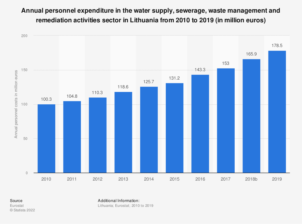 Statistic: Annual personnel expenditure in the water supply, sewerage, waste management and remediation activities sector in Lithuania from 2008 to 2016 (in million euros) | Statista