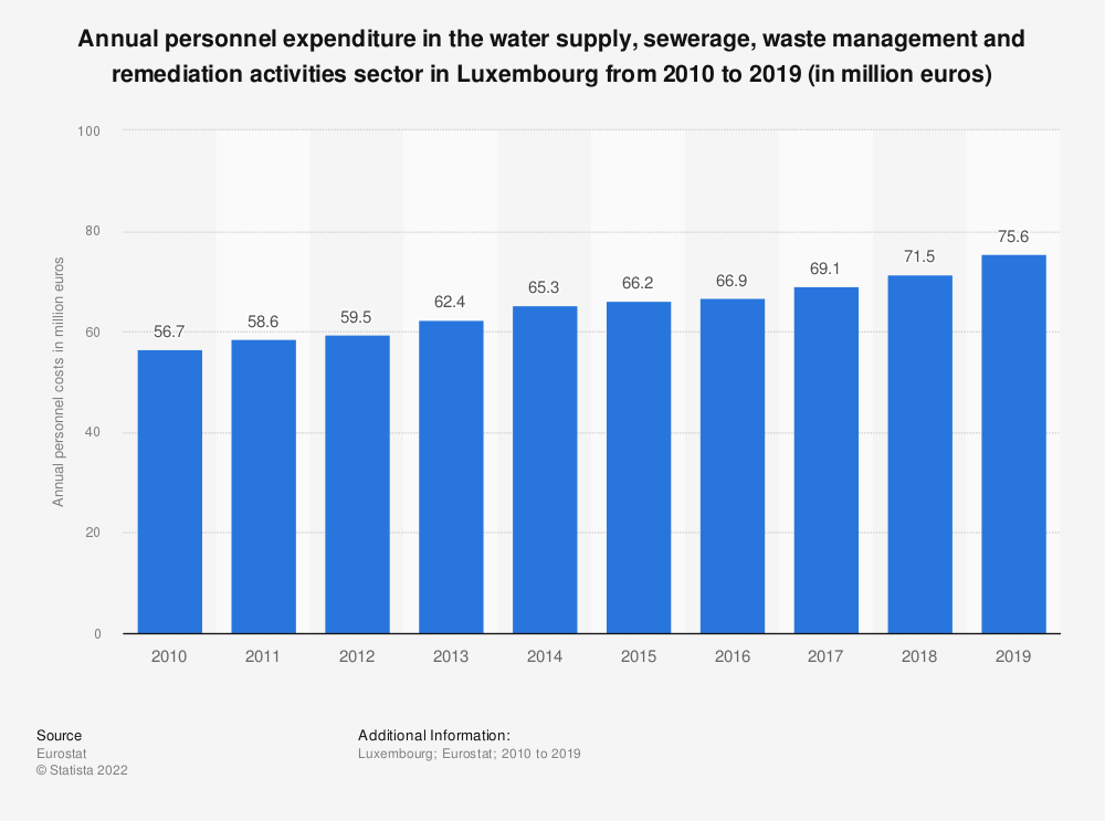 Statistic: Annual personnel expenditure in the water supply, sewerage, waste management and remediation activities sector in Luxembourg from 2008 to 2016 (in million euros) | Statista