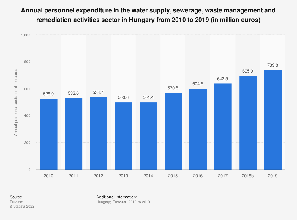 Statistic: Annual personnel expenditure in the water supply, sewerage, waste management and remediation activities sector in Hungary from 2008 to 2016 (in million euros) | Statista