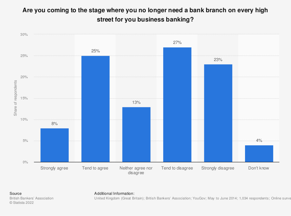 Statistic: Are you coming to the stage where you no longer need a bank branch on every high street for you business banking? | Statista