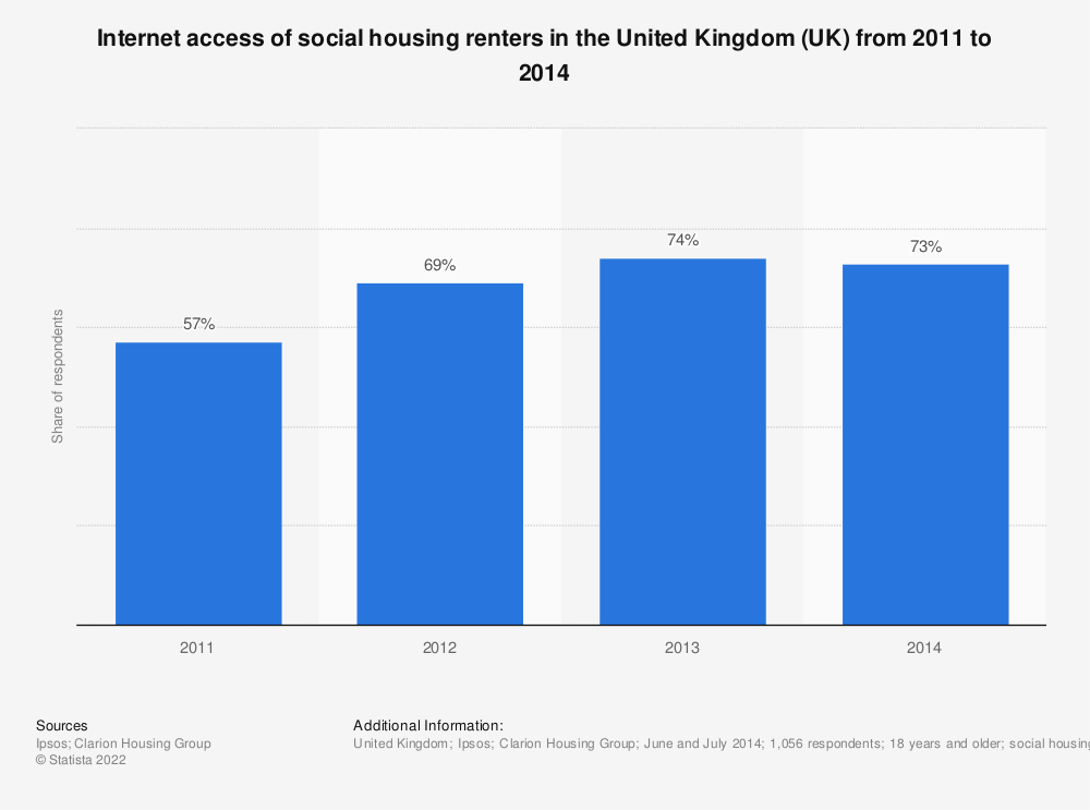Statistic: Internet access of social housing renters in the United Kingdom (UK) from 2011 to 2014 | Statista