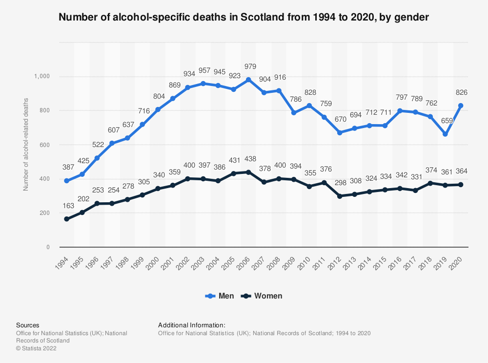 Statistic: Number of alcohol-related deaths in Scotland from 1994 to 2017, by gender | Statista