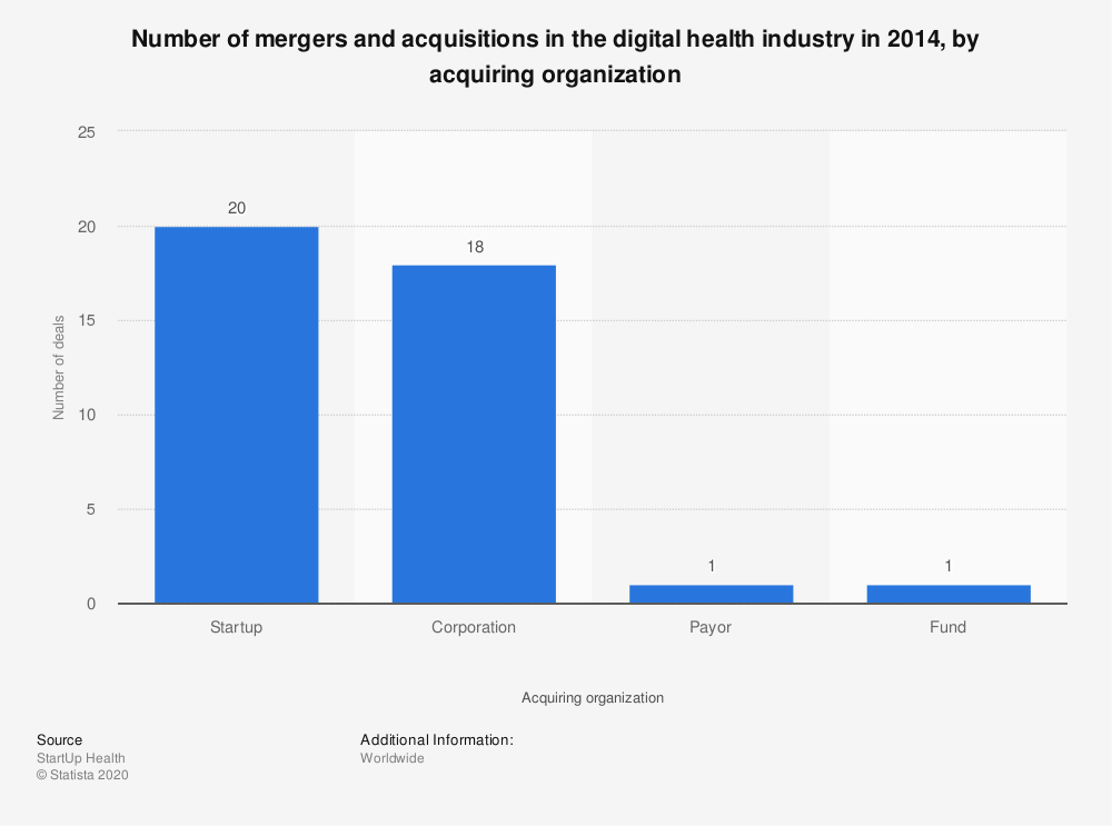 Statistic: Number of mergers and acquisitions in the digital health industry in 2014, by acquiring organization | Statista