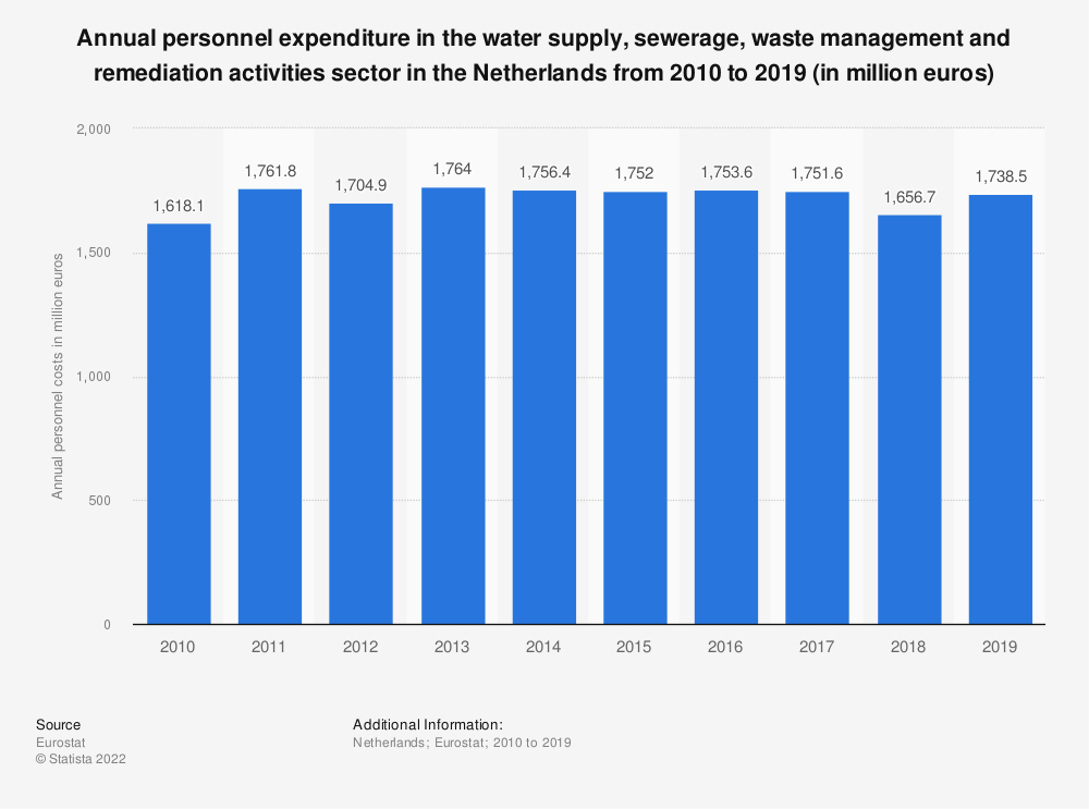Statistic: Annual personnel expenditure in the water supply, sewerage, waste management and remediation activities sector in the Netherlands from 2008 to 2016 (in million euros) | Statista