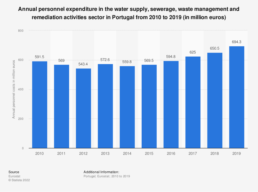 Statistic: Annual personnel expenditure in the water supply, sewerage, waste management and remediation activities sector in Portugal from 2008 to 2016 (in million euros) | Statista