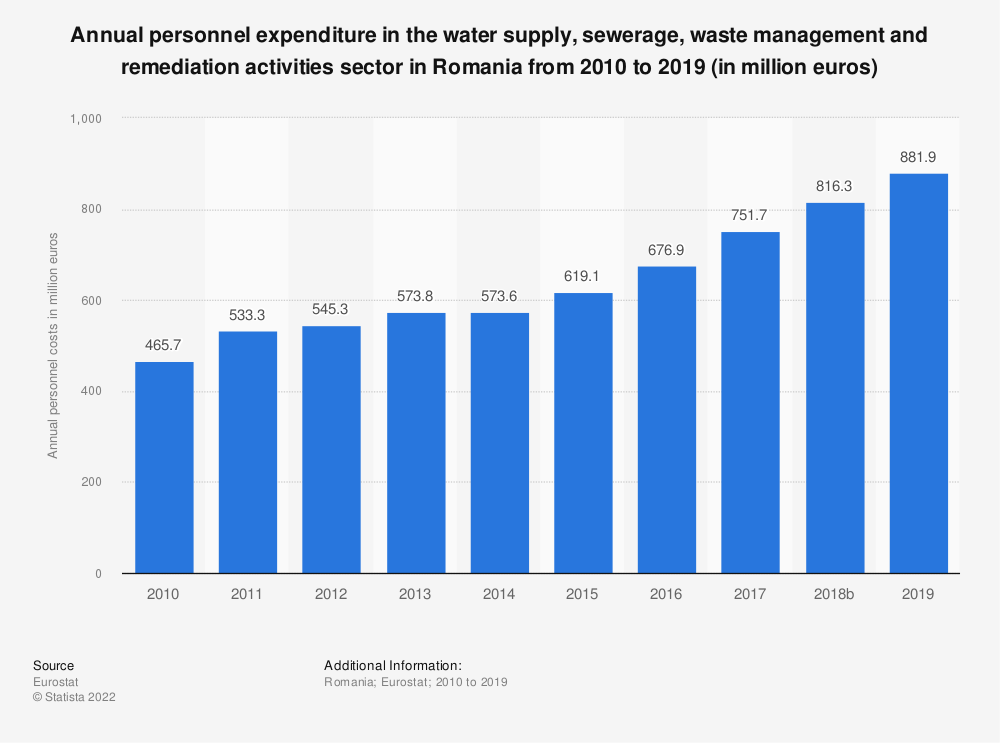 Statistic: Annual personnel expenditure in the water supply, sewerage, waste management and remediation activities sector in Romania from 2008 to 2016 (in million euros) | Statista