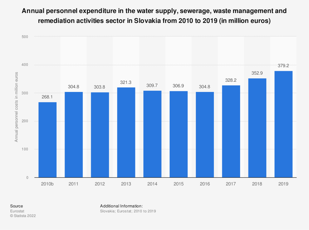 Statistic: Annual personnel expenditure in the water supply, sewerage, waste management and remediation activities sector in Slovakia from 2008 to 2016 (in million euros) | Statista