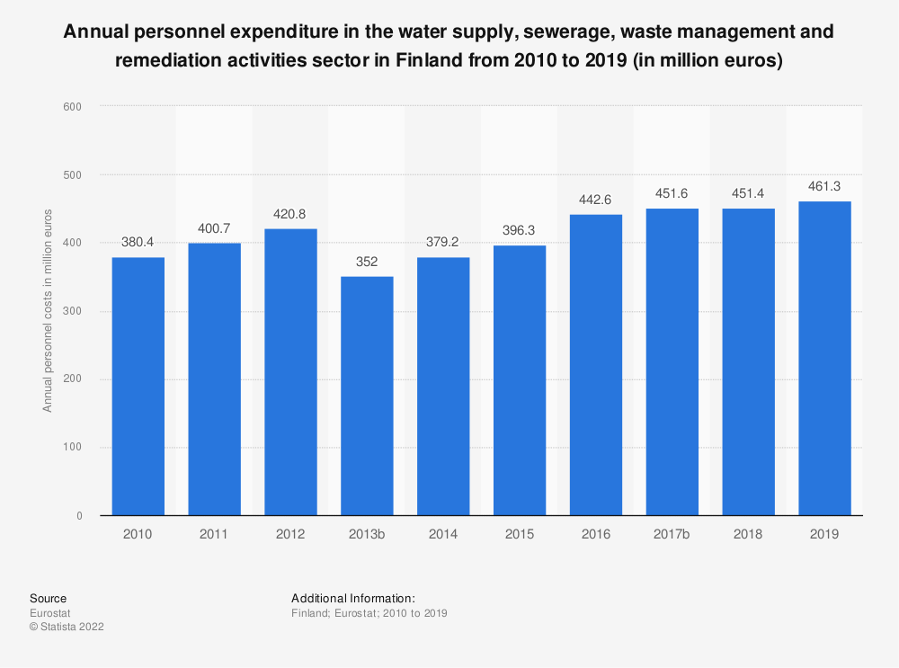 Statistic: Annual personnel expenditure in the water supply, sewerage, waste management and remediation activities sector in Finland from 2008 to 2016 (in million euros) | Statista