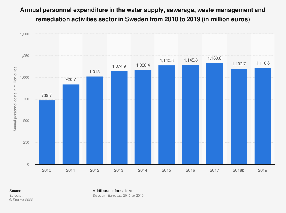 Statistic: Annual personnel expenditure in the water supply, sewerage, waste management and remediation activities sector in Sweden from 2008 to 2016 (in million euros) | Statista