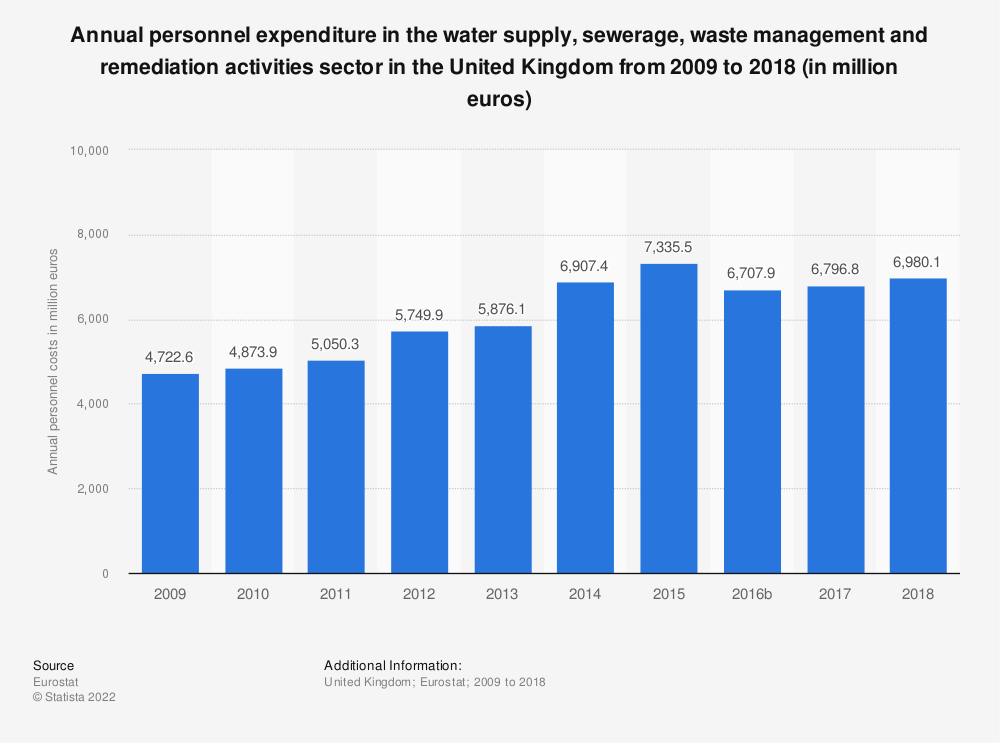 Statistic: Annual personnel expenditure in the water supply, sewerage, waste management and remediation activities sector in the United Kingdom from 2008 to 2016 (in million euros) | Statista