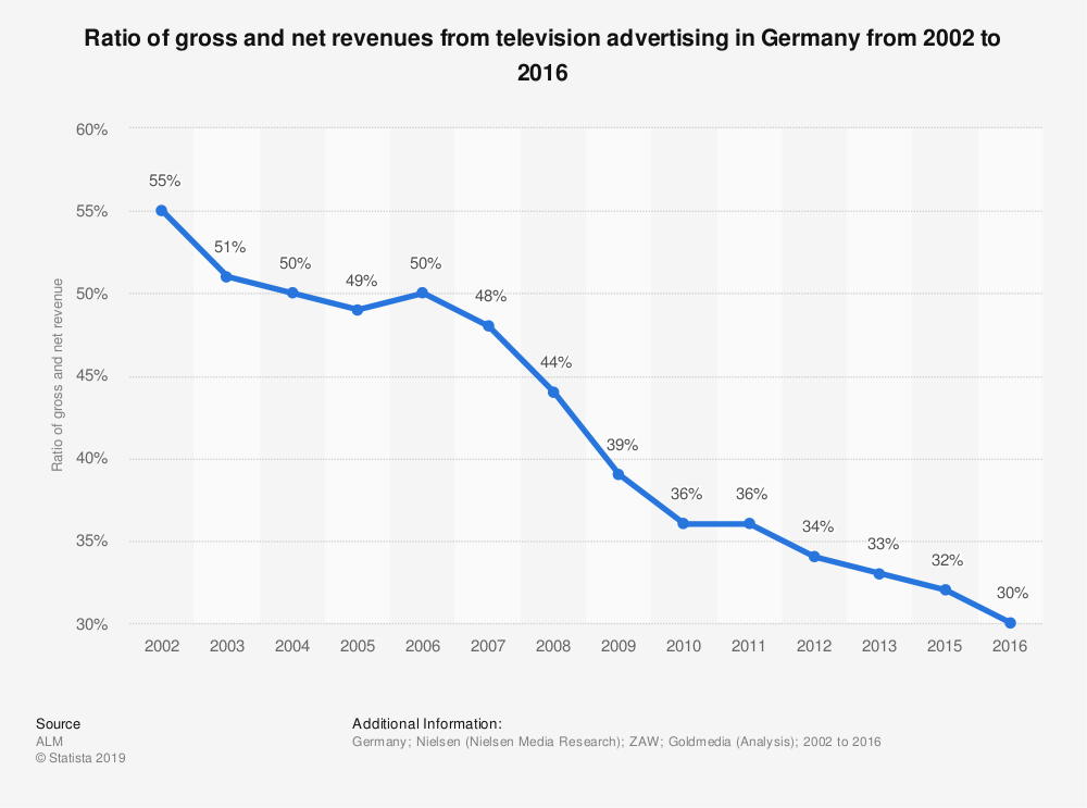 Statistic: Ratio of gross and net revenues from television advertising in Germany from 2002 to 2016 | Statista