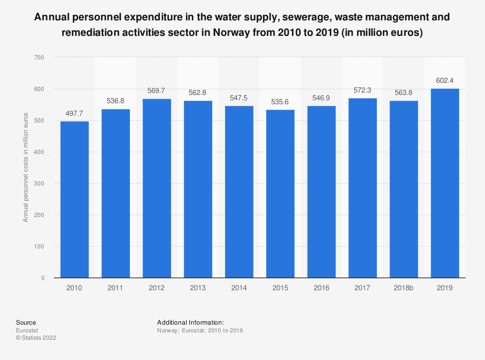 Statistic: Annual personnel expenditure in the water supply, sewerage, waste management and remediation activities sector in Norway from 2008 to 2016 (in million euros) | Statista