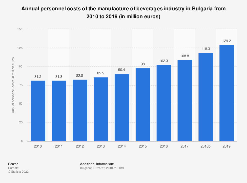 Statistic: Annual personnel costs of the manufacture of beverages industry in Bulgaria from 2008 to 2015 (in million euros) | Statista