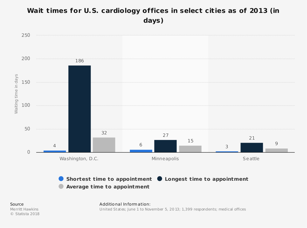 Statistic: Wait times for U.S. cardiology offices in select cities as of 2013 (in days) | Statista